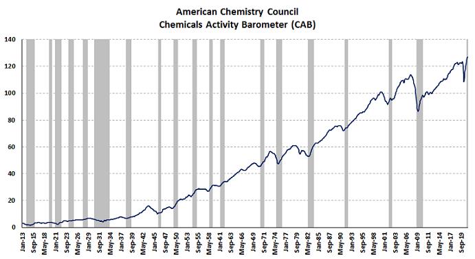Chemical Activity index April 2021