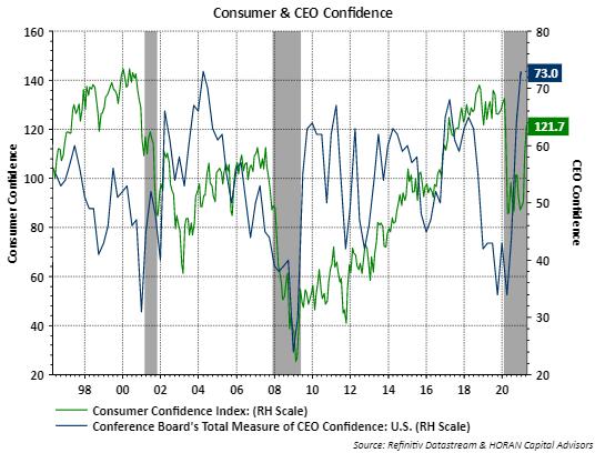 Conference Board CEO and Consumer Confidence April 2021