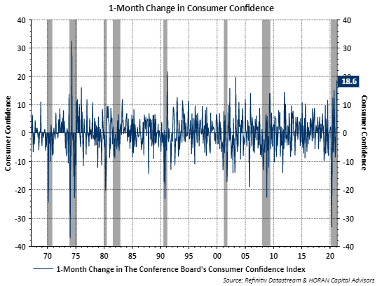 Conference Board month over month consumer confidence change April 2021