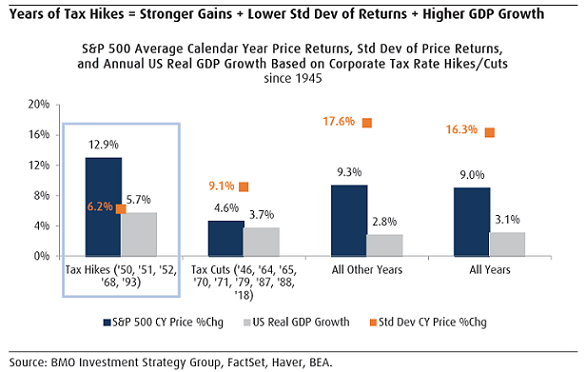 S&P 500 returns in periods of tax hikes and tax cuts