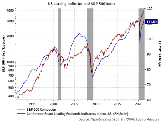 Leading Economic Indicator for March 2021 and S&P 500 Index