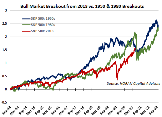 S&P 500 1950, 1980 1930 to 2021