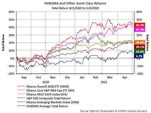 FANGMA stocks with small and mid cap stock indexes May 4, 2021