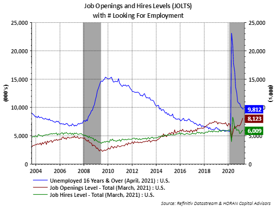 Job Openings and Labor Turnover Survey March 2021