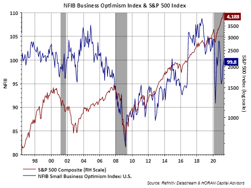 NFIB Small Business Optimism Index April 2021 with S&P 500 Index
