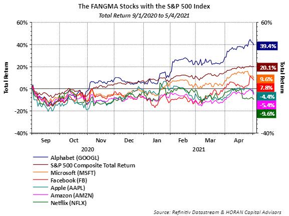 fangs with S&P 500 Index