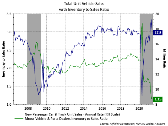 vehicle sales May 2021 and vehicle inventory to sales ratio