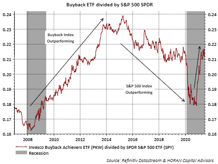 Invesco Buyback Index (PKW) versus S&P 500 Index Return June 26, 2021