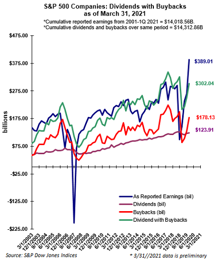 S&P 500 stock buybacks and dividends as of March 31, 2021