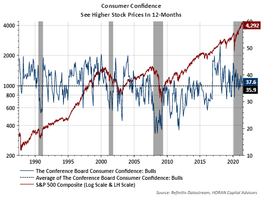 Conference Board Consumer expectations on stocks prices in 12 months