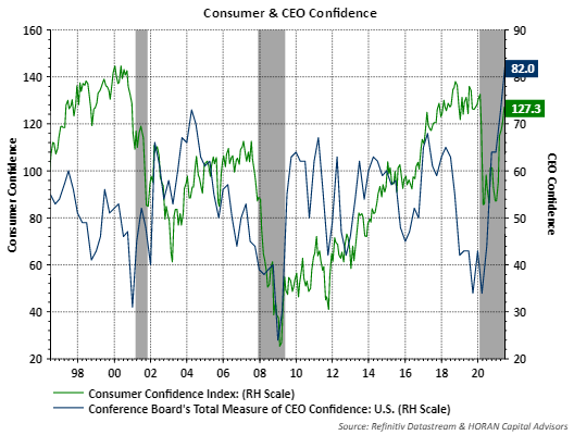 Conference Board's CEO and Consumer Confidence Q1 2021 and June 2021