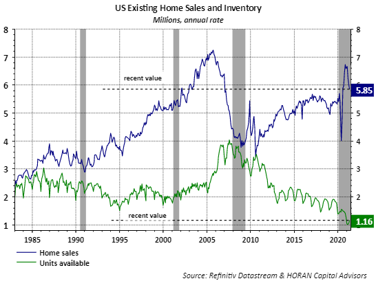 Existing Home Sales and Inventory April 2021