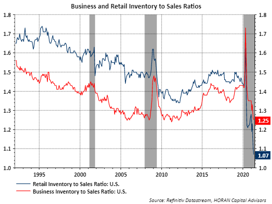 business and retail inventory to sales ratio April 2021