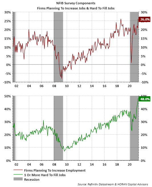 NFIB Survey firms increasing jobs and hard to fill