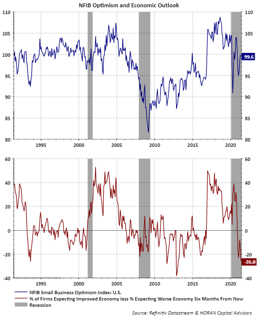 NFIB Small Business Optimism and economy outlook