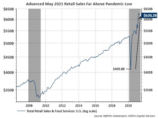 Retail sales May 2021