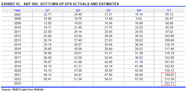 S&P 500 Earnings Estimates as of June 26, 2021