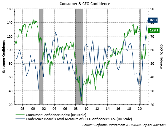 Conference Board July 2021 Consumer Confidence with CEO Confidence