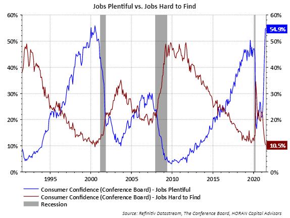 Conference Board July 2021 Jobs plentiful versus jobs hard to find