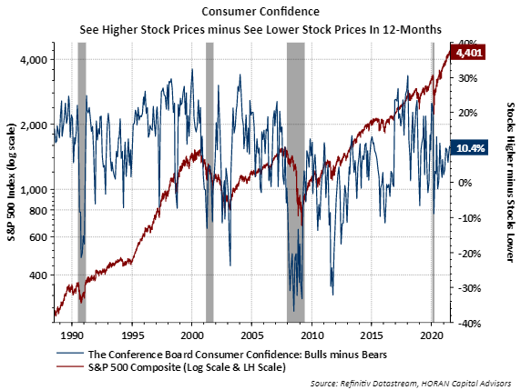 Conference Board Consumer See higher versus lower Stock Prices July 2021