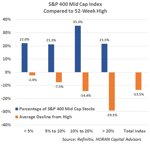 percentage and amount of S&P 400 Mid Cap Index stocks down from 52 week high