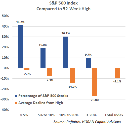 S&P 500 Index stocks below percent below 52 week highs July 30, 2021