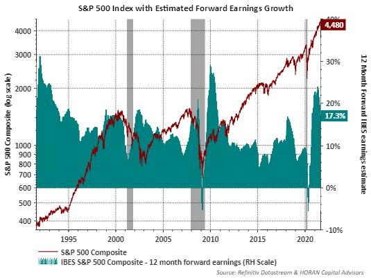 Earnings Growth Estimates for the S&P 500 Index as of August 23, 2021